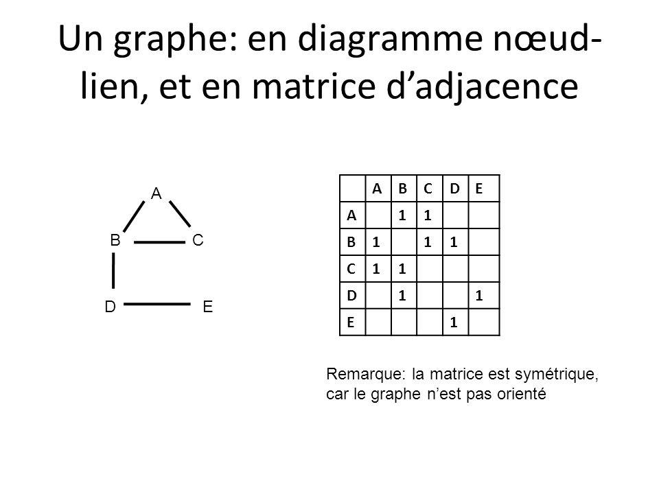 Un graphe: en diagramme nœud-lien, et en matrice d'adjacence