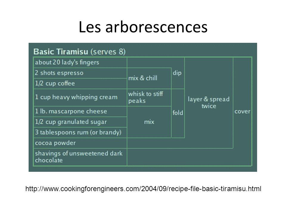 Les arborescences http://www.cookingforengineers.com/2004/09/recipe-file-basic-tiramisu.html