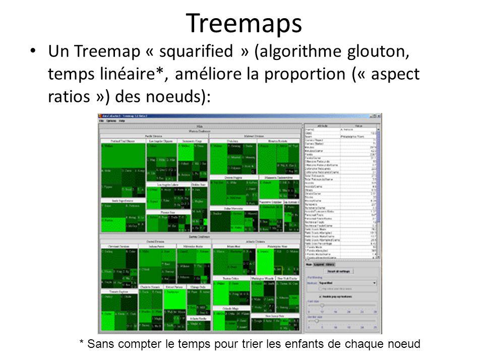 Treemaps Un Treemap « squarified » (algorithme glouton, temps linéaire*, améliore la proportion (« aspect ratios ») des noeuds):