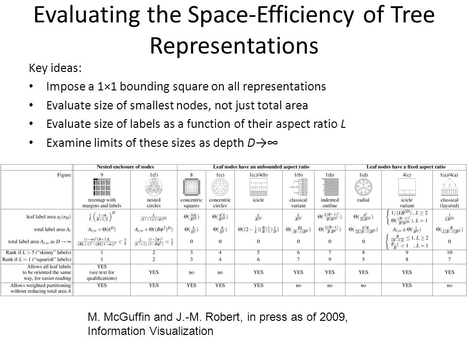 Evaluating the Space-Efficiency of Tree Representations