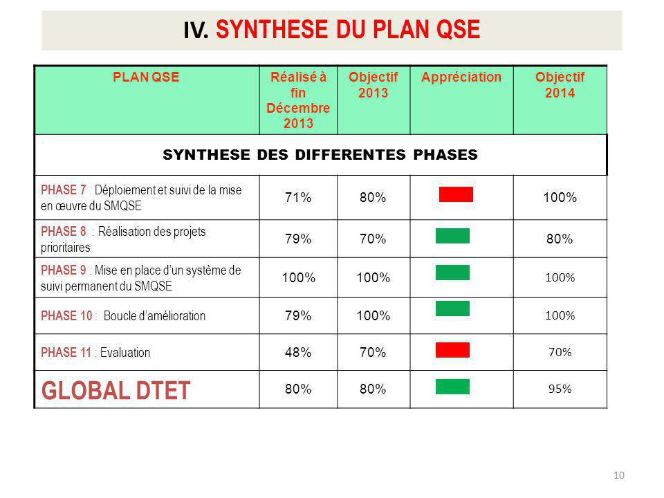 SYNTHESE DES DIFFERENTES PHASES
