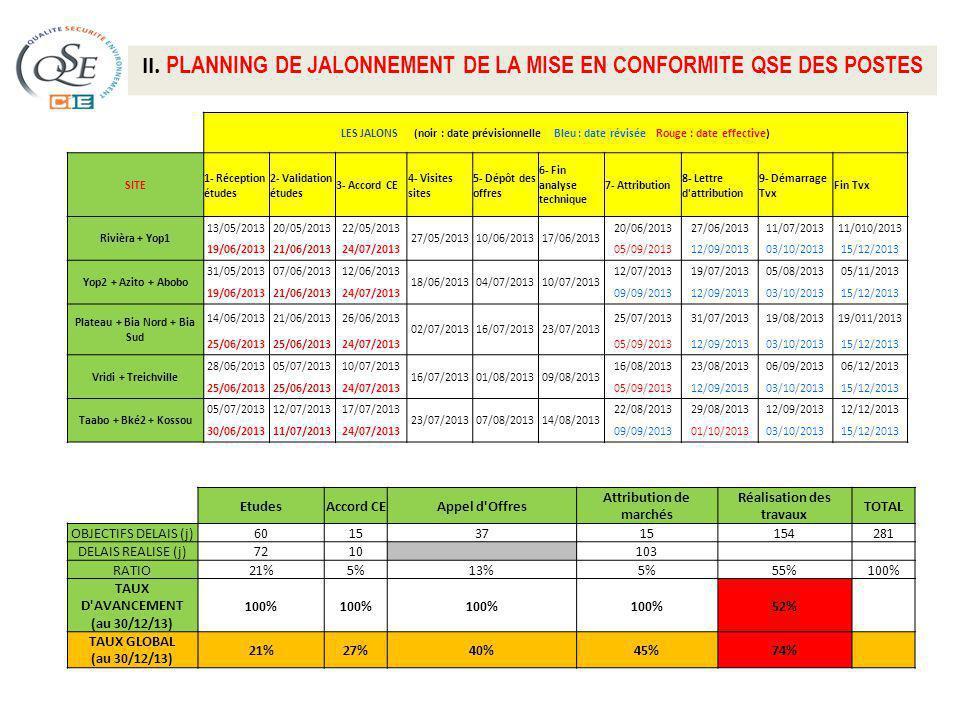 II. PLANNING DE JALONNEMENT DE LA MISE EN CONFORMITE QSE DES POSTES