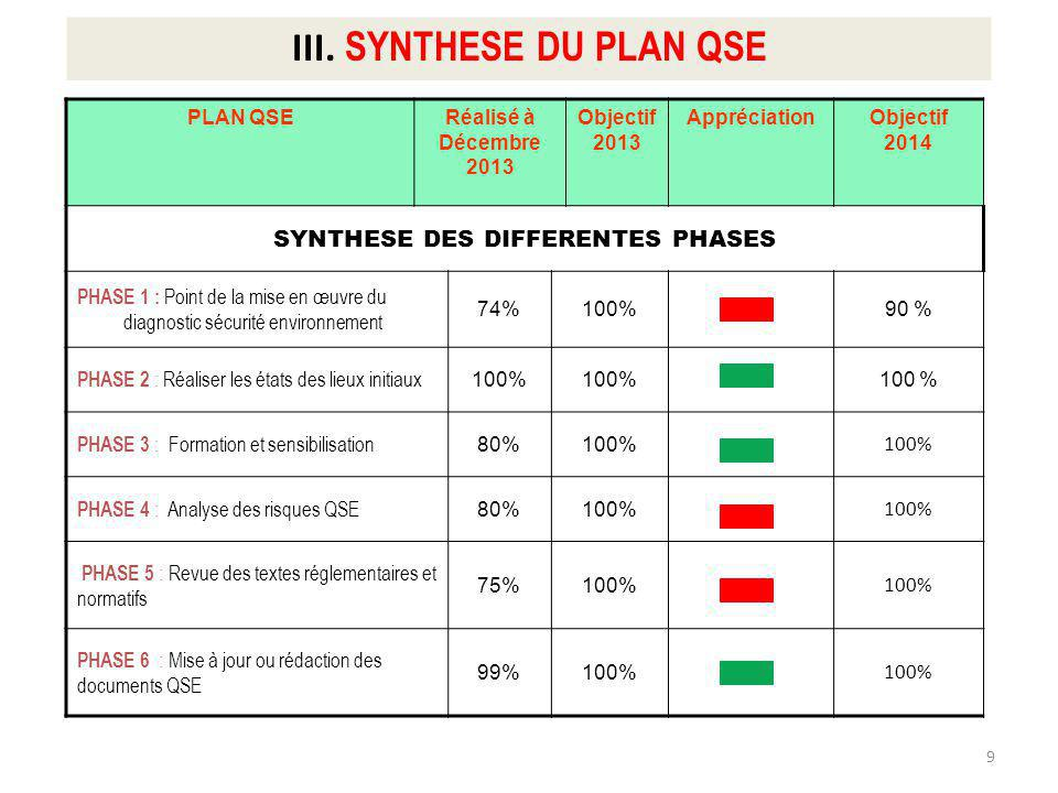 III. SYNTHESE DU PLAN QSE