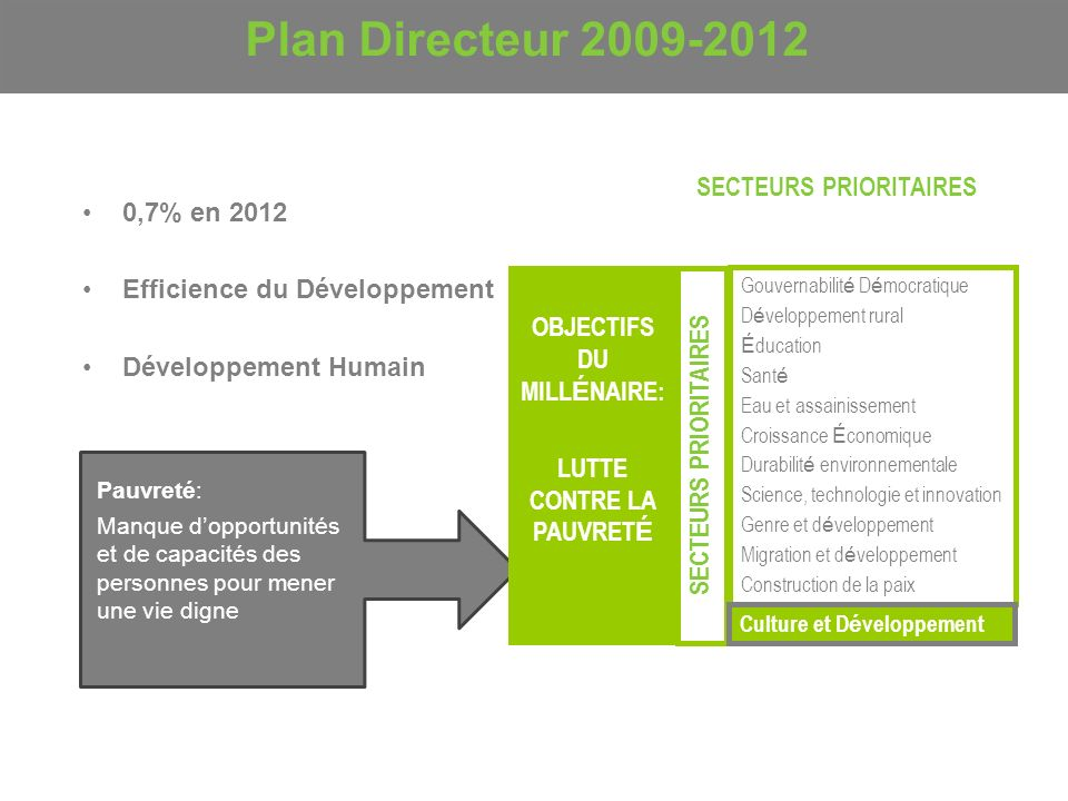 Plan Directeur 2009-2012 SECTEURS PRIORITAIRES 0,7% en 2012