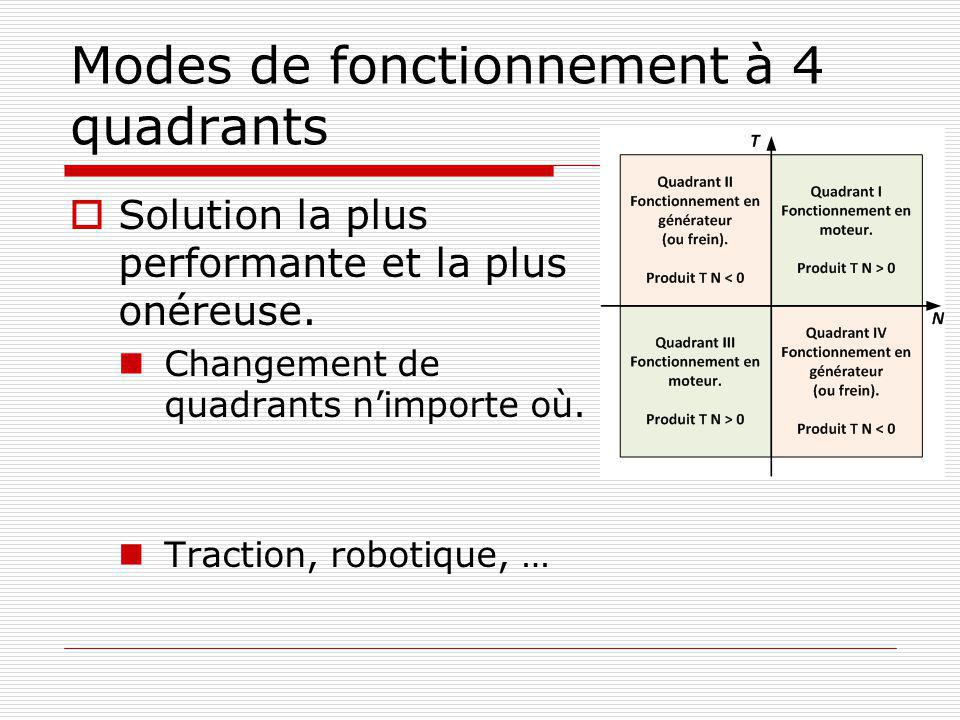 Modes de fonctionnement à 4 quadrants