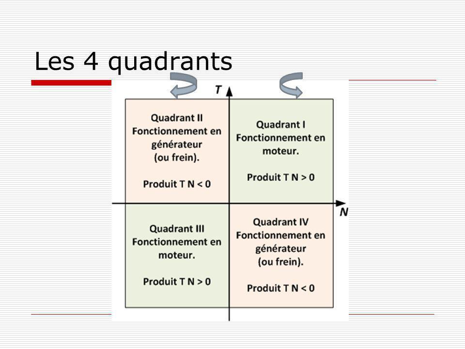 Les 4 quadrants