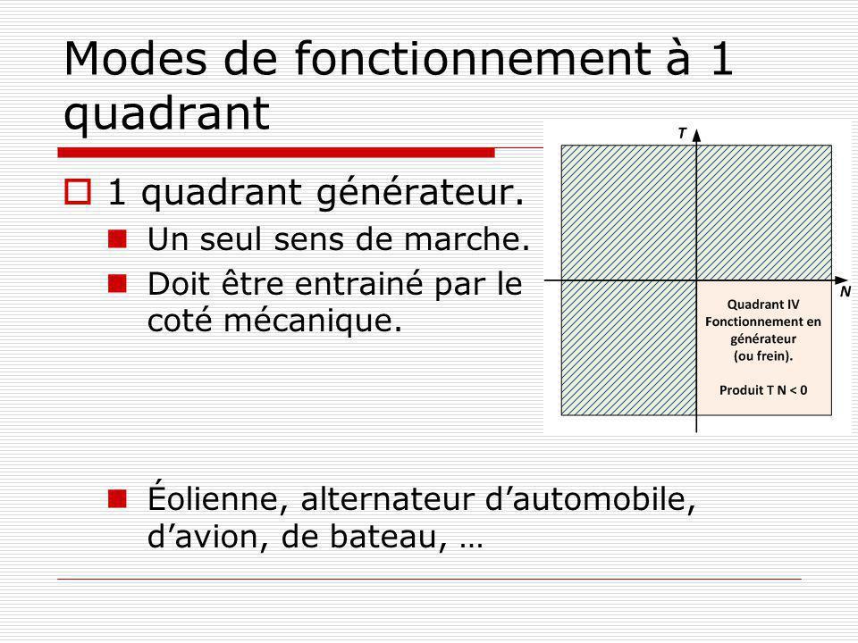 Modes de fonctionnement à 1 quadrant