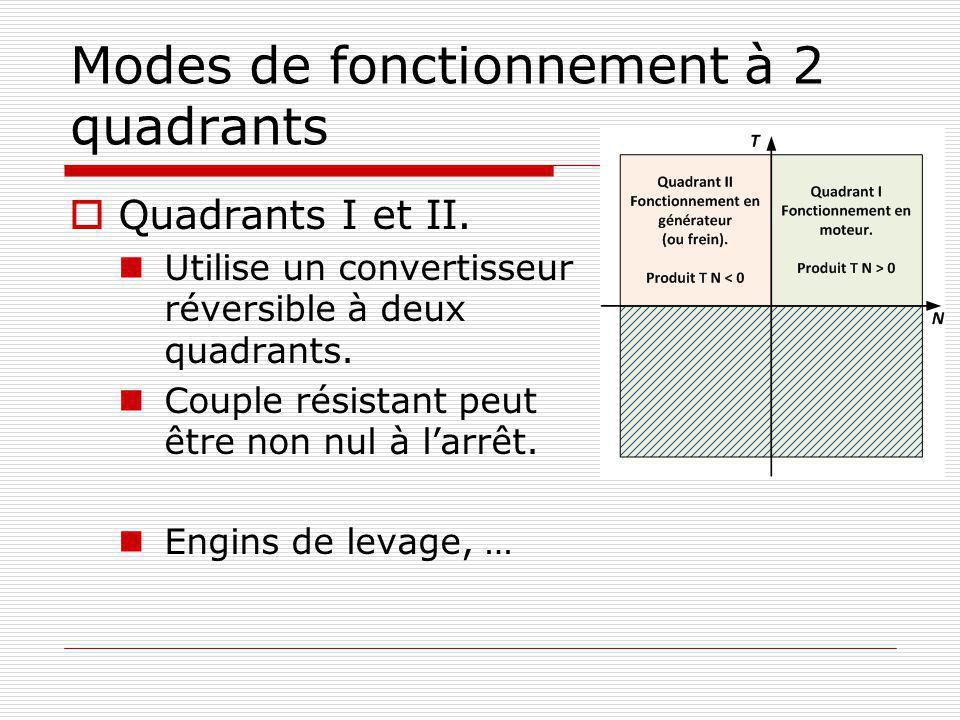 Modes de fonctionnement à 2 quadrants