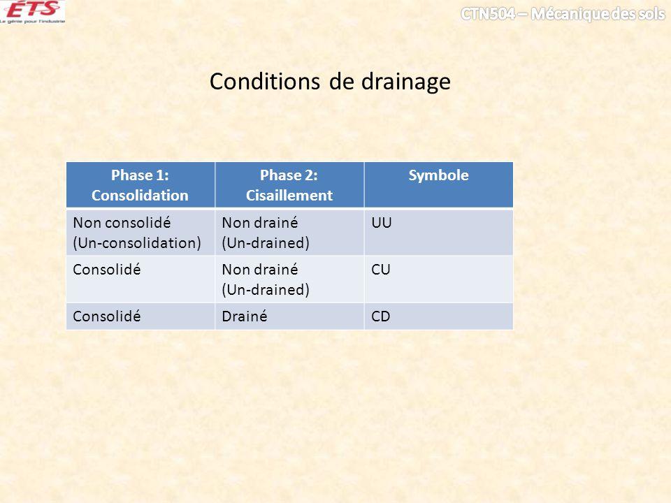Conditions de drainage