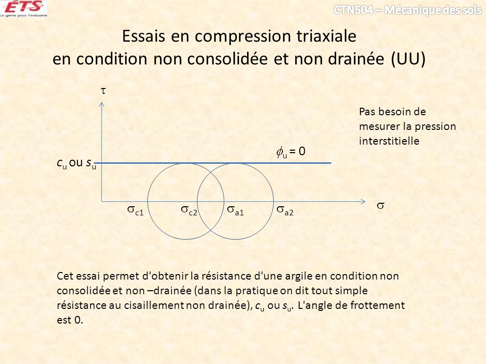 Essais en compression triaxiale