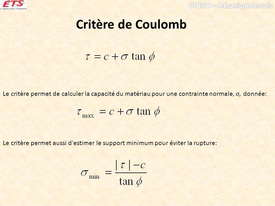 Critère de Coulomb Le critère permet de calculer la capacité du matériau pour une contrainte normale, , donnée: