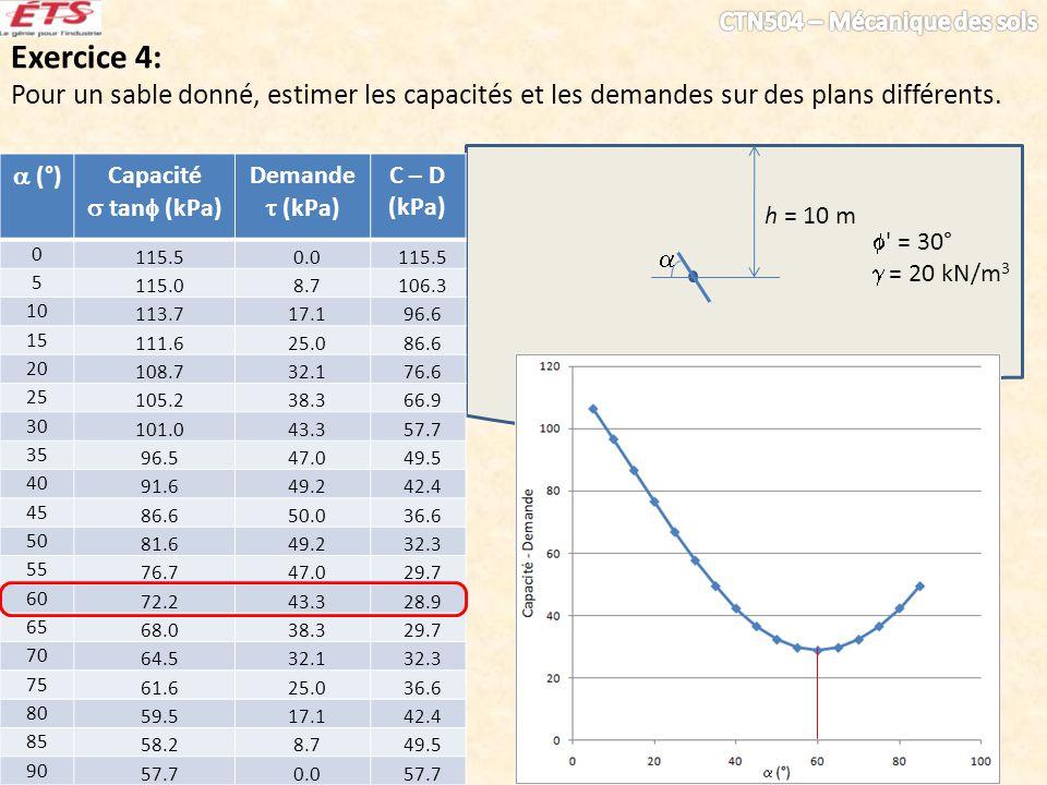 Exercice 4: Pour un sable donné, estimer les capacités et les demandes sur des plans différents.