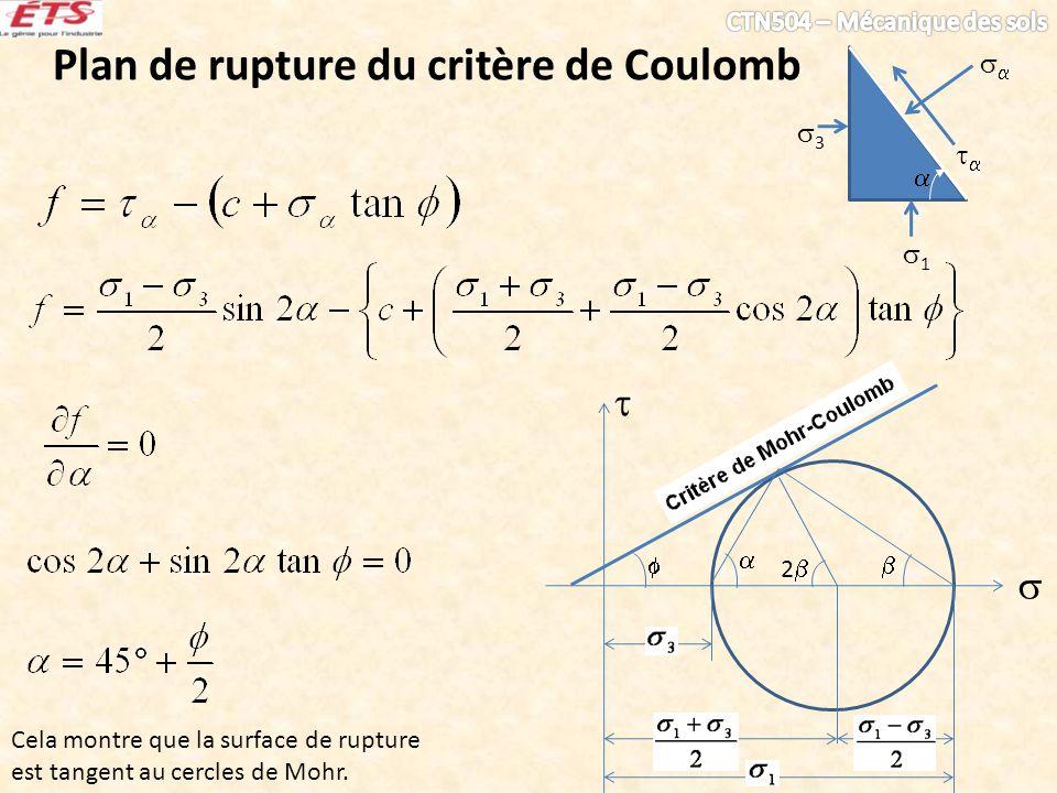 Plan de rupture du critère de Coulomb