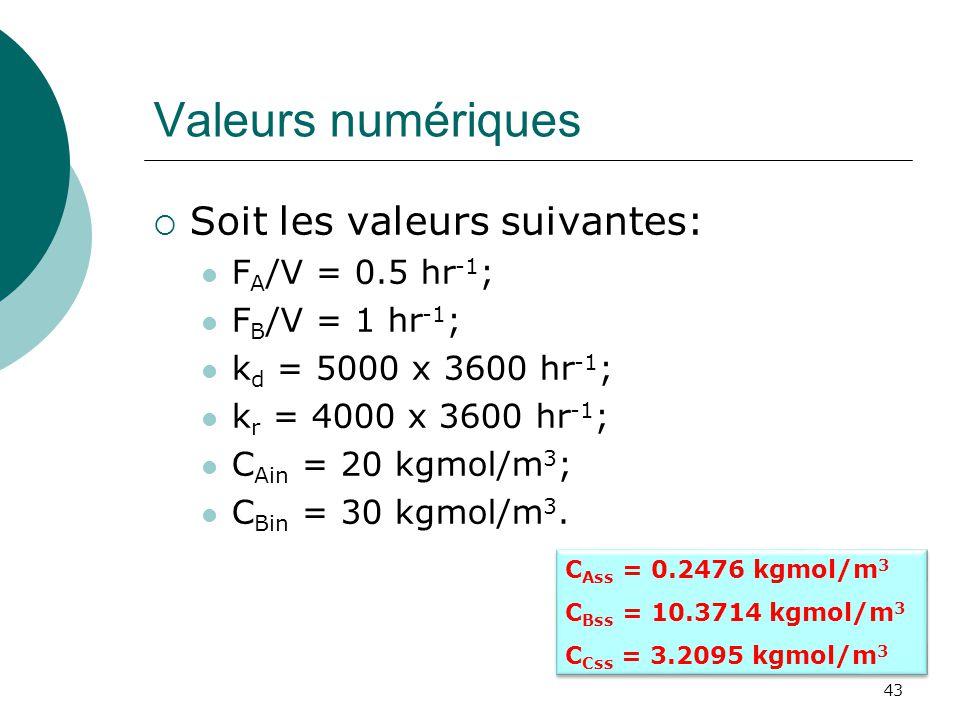 Valeurs numériques Soit les valeurs suivantes: FA/V = 0.5 hr-1;