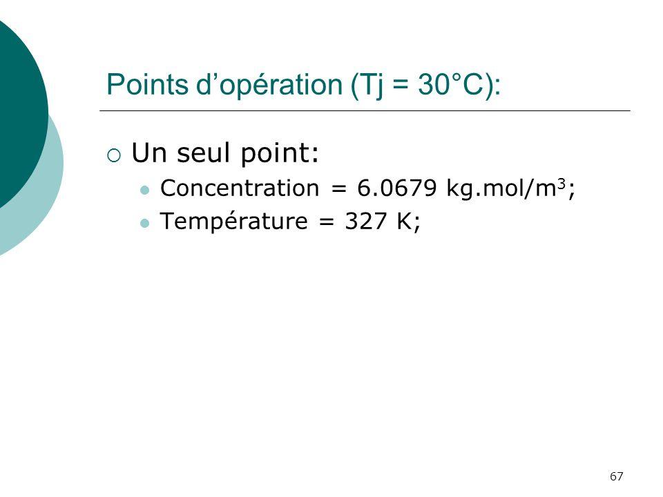 Points d'opération (Tj = 30°C):