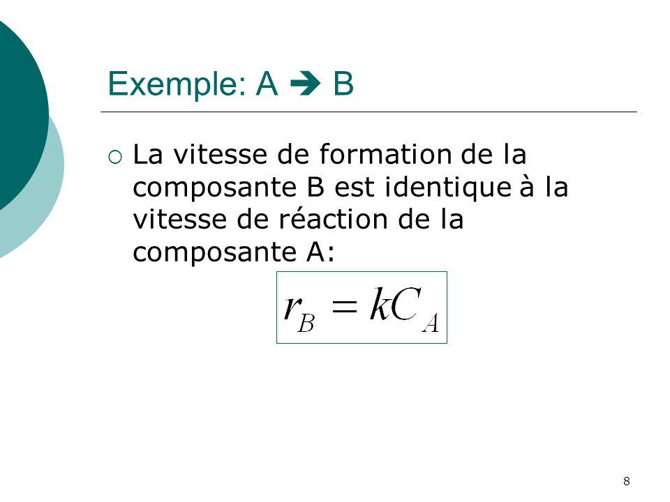 Exemple: A  B La vitesse de formation de la composante B est identique à la vitesse de réaction de la composante A: