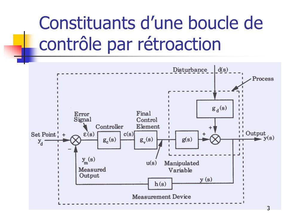 Constituants d'une boucle de contrôle par rétroaction