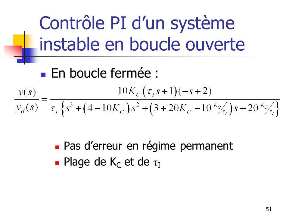 Contrôle PI d'un système instable en boucle ouverte
