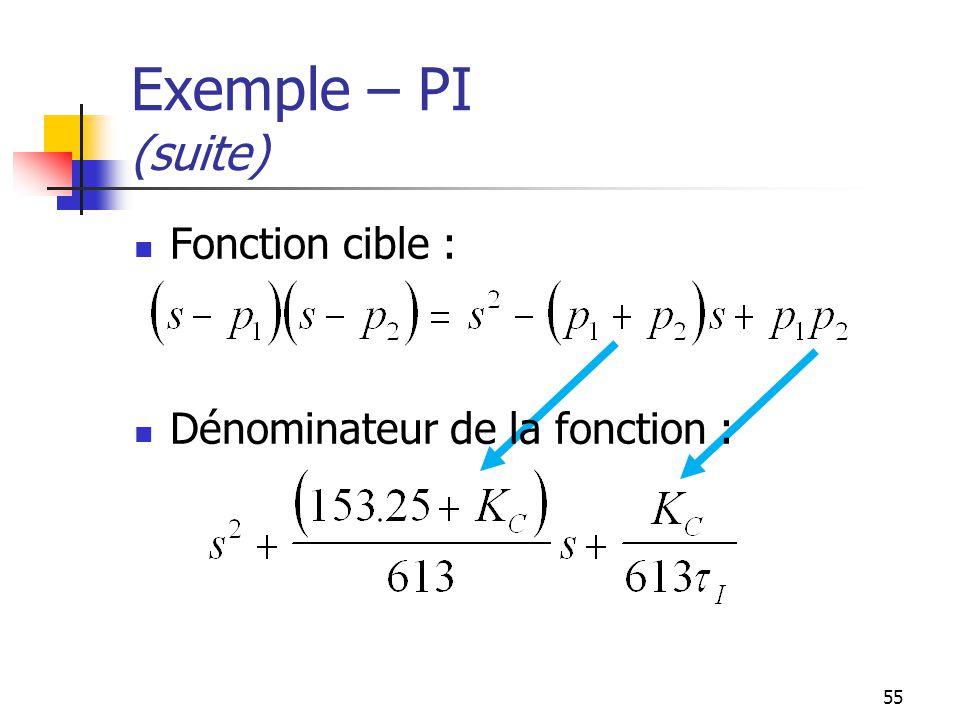 Exemple – PI (suite) Fonction cible : Dénominateur de la fonction :