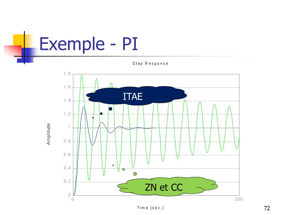 Exemple - PI ITAE ZN et CC