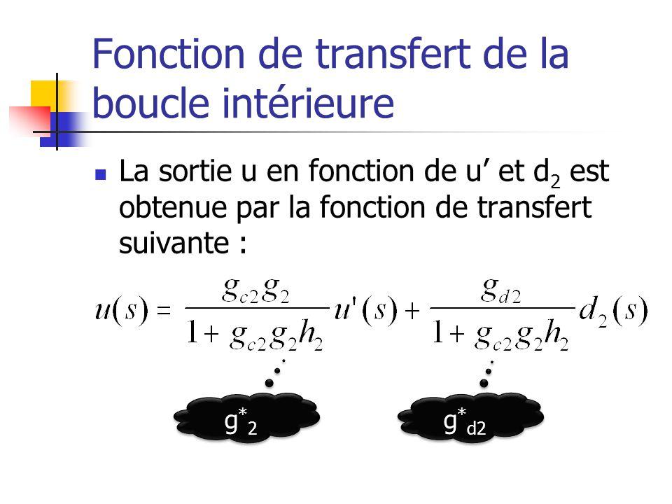 Fonction de transfert de la boucle intérieure