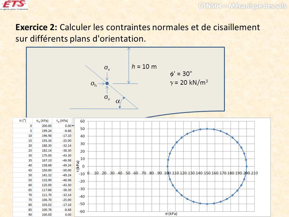 Exercice 2: Calculer les contraintes normales et de cisaillement sur différents plans d orientation.