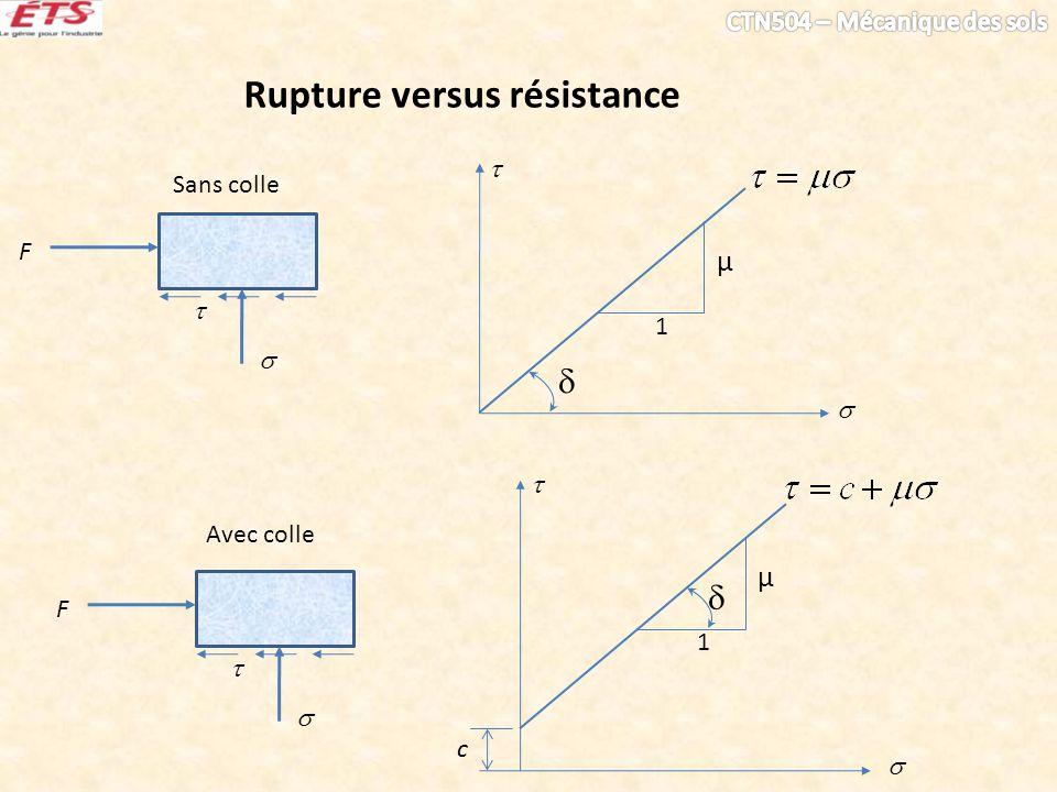 Rupture versus résistance