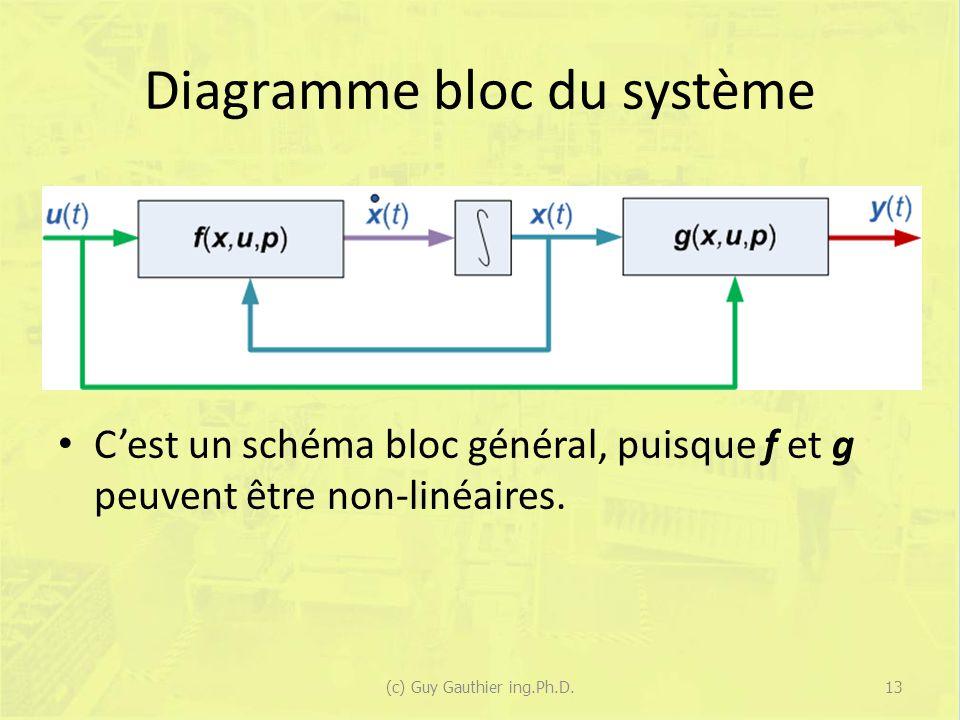 Diagramme bloc du système