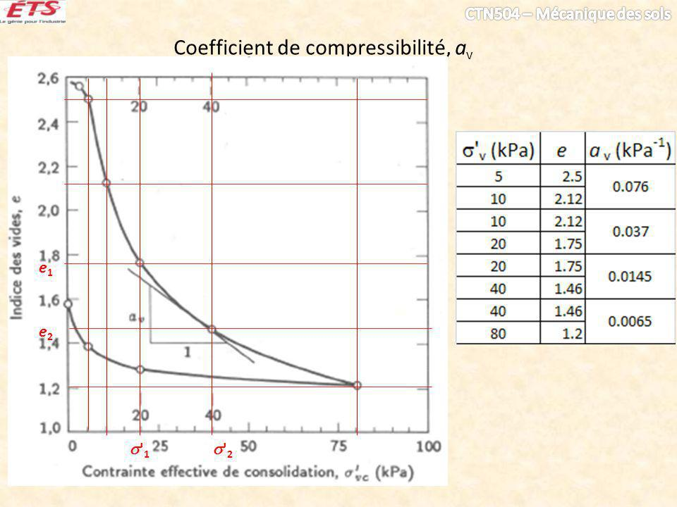 Coefficient de compressibilité, av