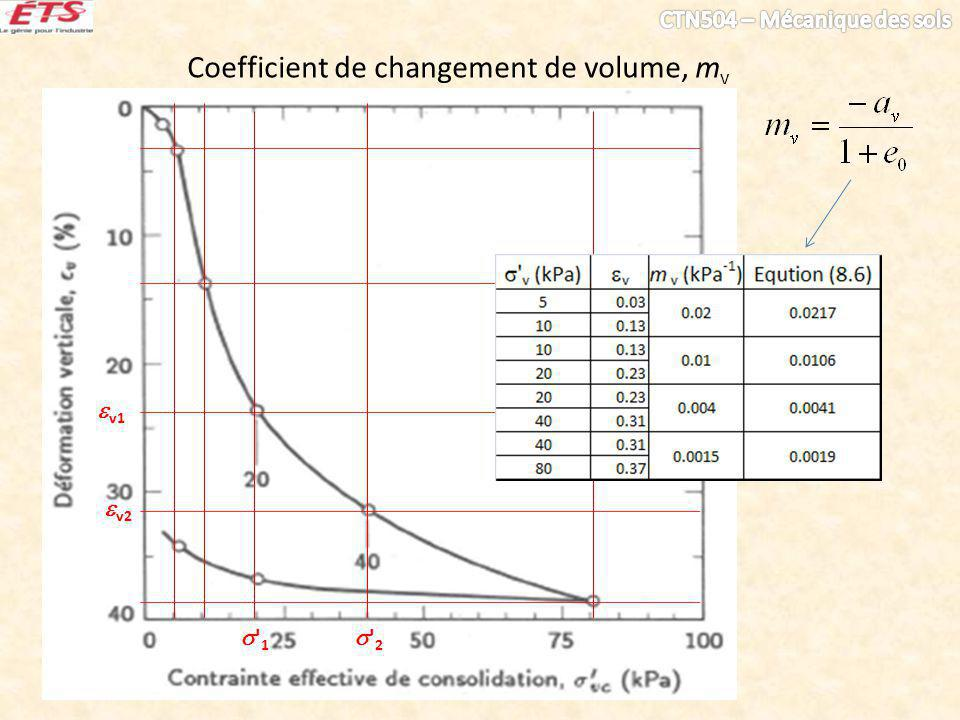 Coefficient de changement de volume, mv