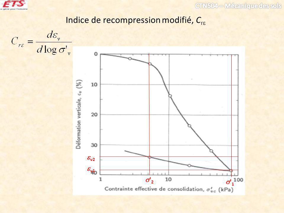 Indice de recompression modifié, Cr