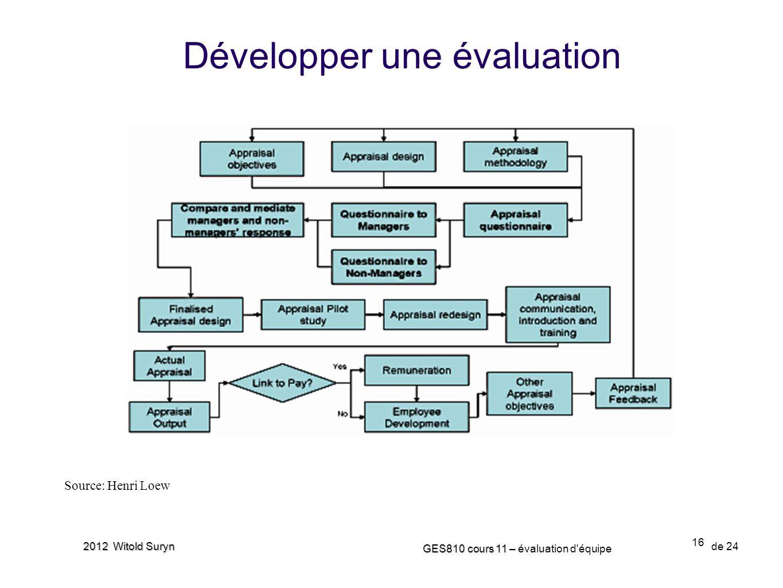 Développer une évaluation