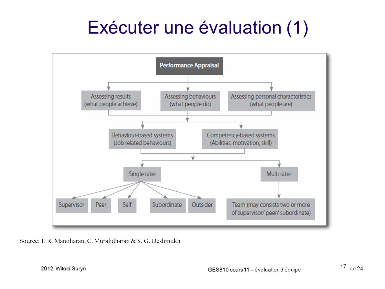 Exécuter une évaluation (1)