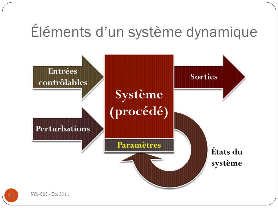Éléments d'un système dynamique