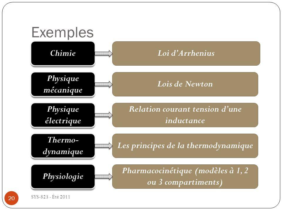 Exemples Chimie Loi d'Arrhenius Physique mécanique Lois de Newton