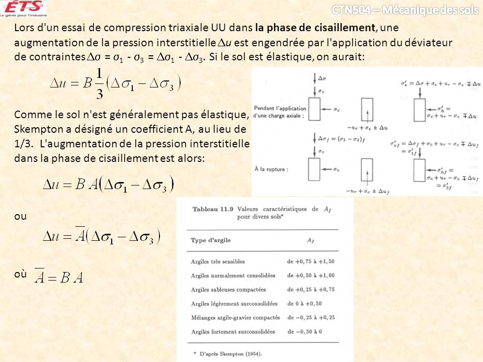 Lors d un essai de compression triaxiale UU dans la phase de cisaillement, une augmentation de la pression interstitielle u est engendrée par l application du déviateur de contraintes  = 1 - 3 = 1 - 3. Si le sol est élastique, on aurait: