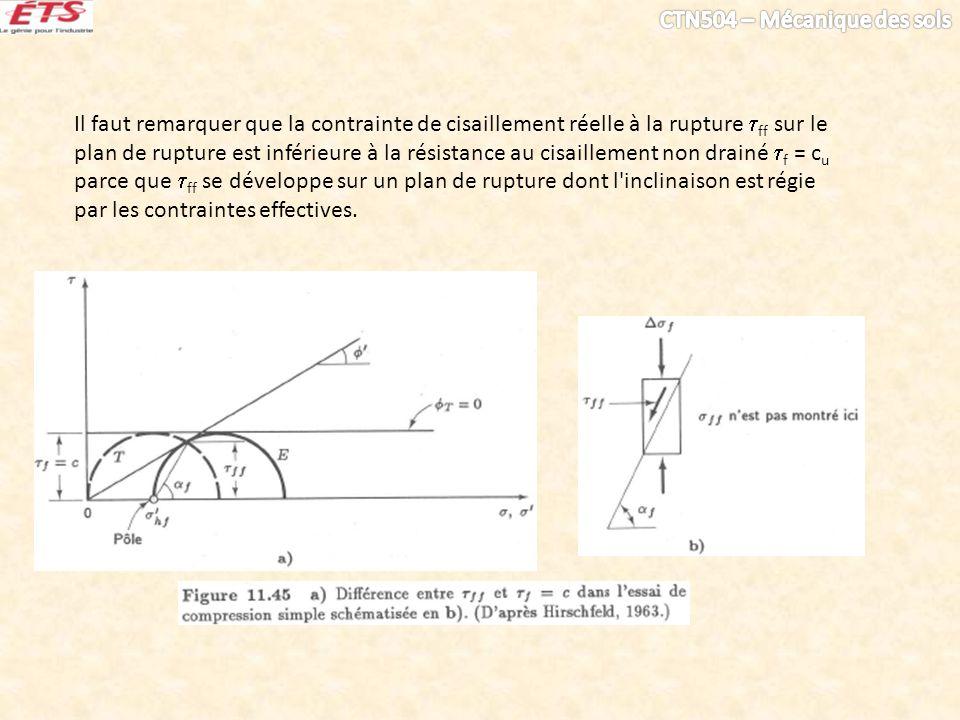 Il faut remarquer que la contrainte de cisaillement réelle à la rupture ff sur le plan de rupture est inférieure à la résistance au cisaillement non drainé f = cu parce que ff se développe sur un plan de rupture dont l inclinaison est régie par les contraintes effectives.