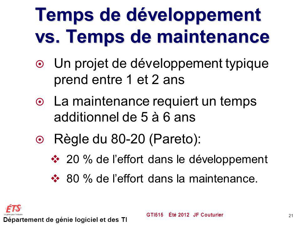 Temps de développement vs. Temps de maintenance