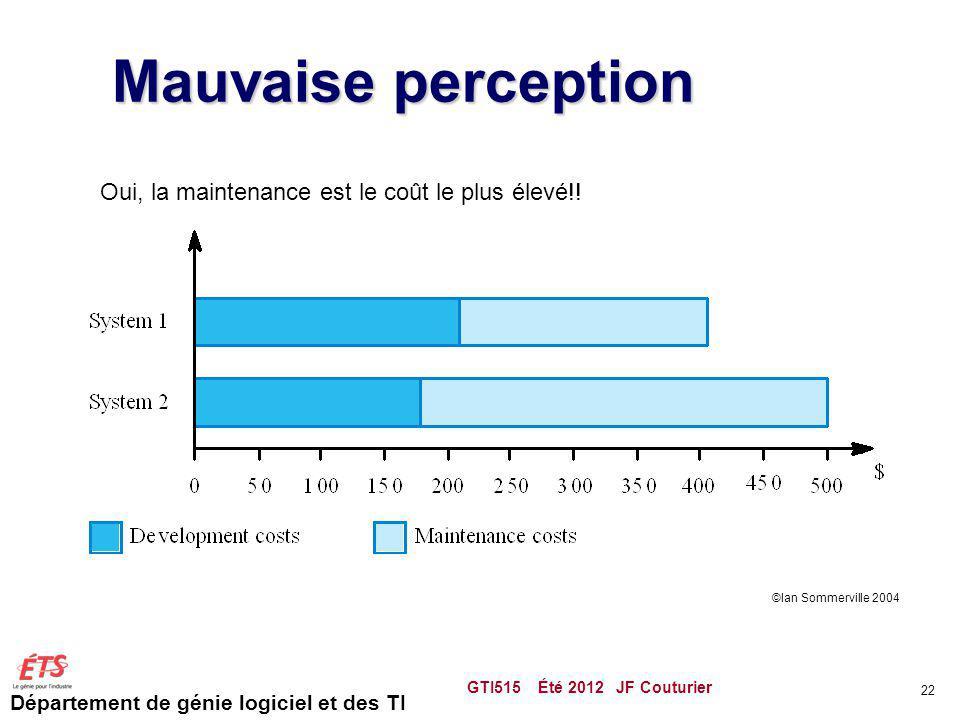 Mauvaise perception Oui, la maintenance est le coût le plus élevé!!
