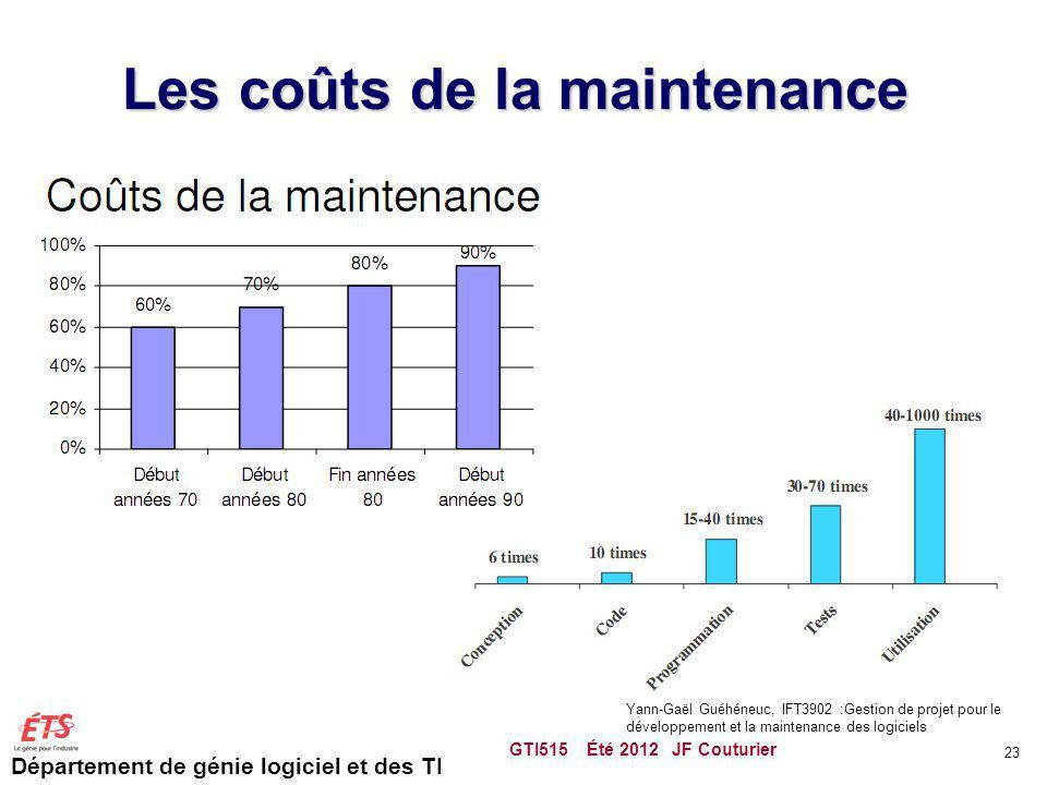 Les coûts de la maintenance