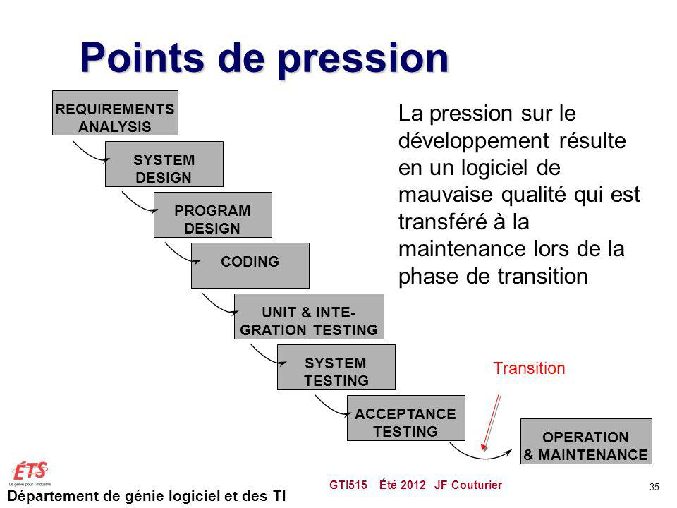 Points de pression REQUIREMENTS. ANALYSIS. SYSTEM. DESIGN. PROGRAM. CODING. UNIT & INTE- GRATION TESTING.