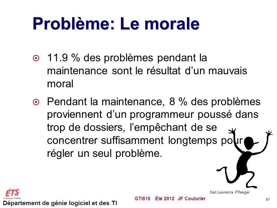 Problème: Le morale 11.9 % des problèmes pendant la maintenance sont le résultat d'un mauvais moral.