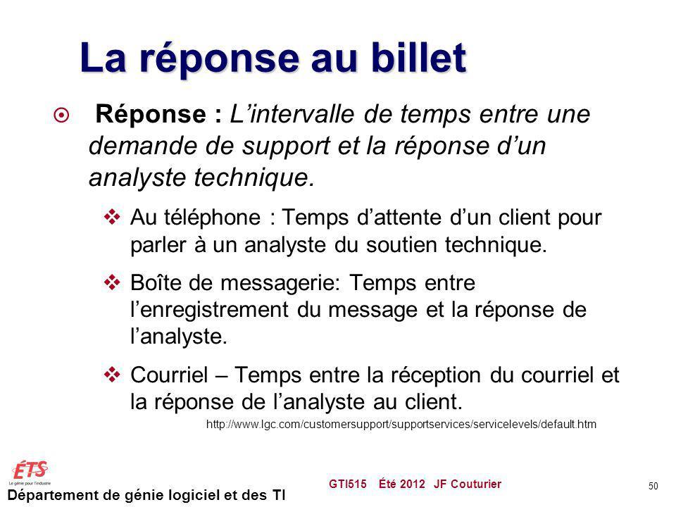La réponse au billet Réponse : L'intervalle de temps entre une demande de support et la réponse d'un analyste technique.