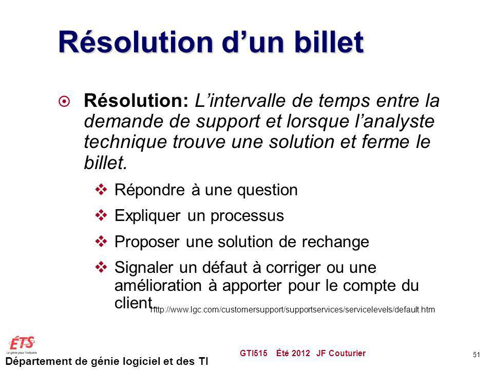 Résolution d'un billet