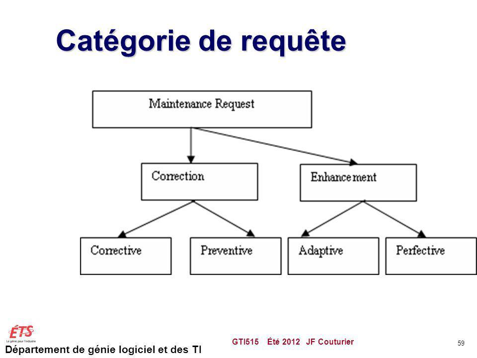 Catégorie de requête GTI515 Été 2012 JF Couturier