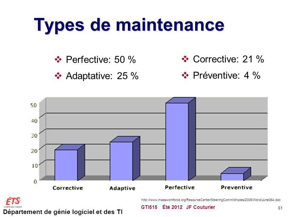 Types de maintenance Perfective: 50 % Corrective: 21 %