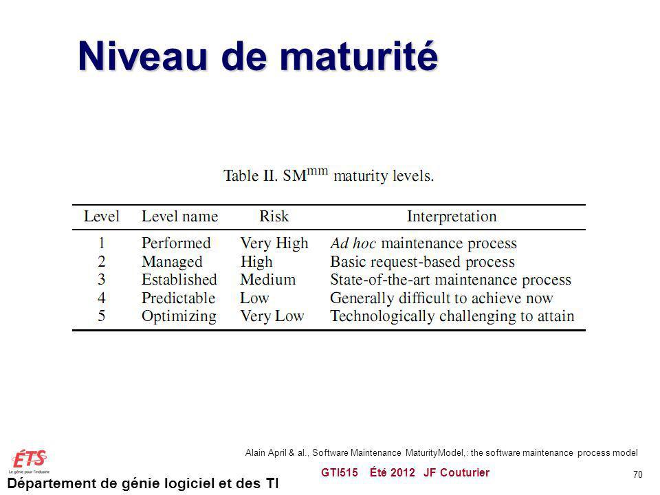 Niveau de maturité GTI515 Été 2012 JF Couturier