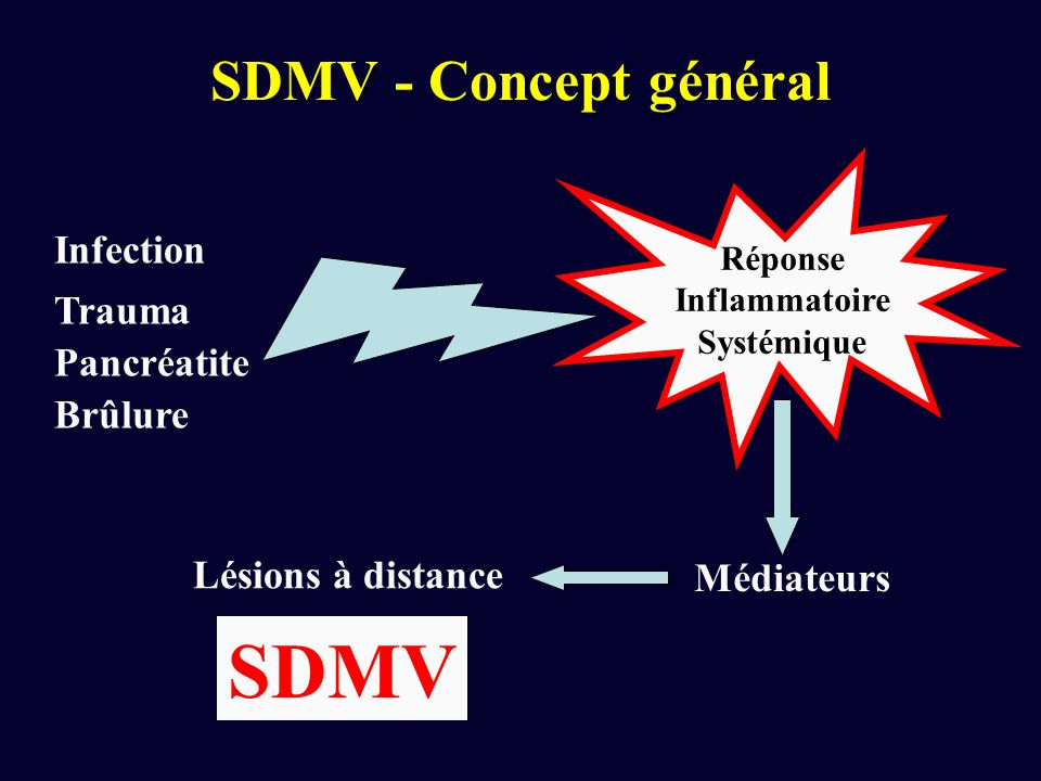 SDMV SDMV - Concept général Infection Trauma Pancréatite Brûlure