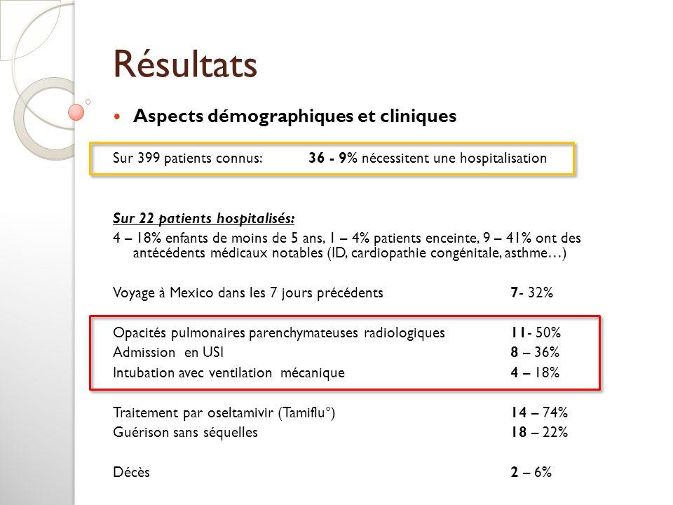 Résultats Aspects démographiques et cliniques