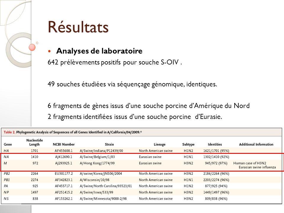 Résultats Analyses de laboratoire